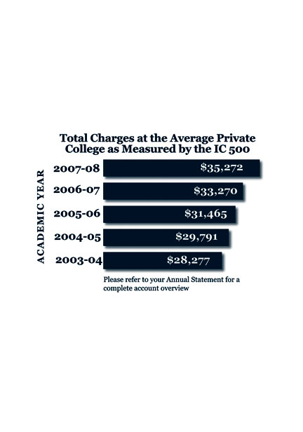 Ten-year history of private college costs